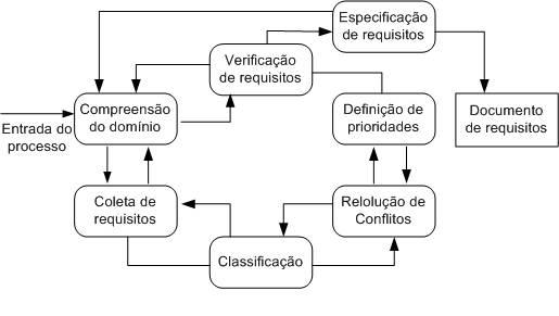 O levantamento e an�lise de requisitos � um processo iterativo