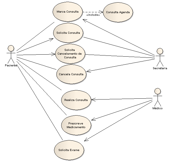 Tudo sobre UML