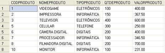 Exemplo de Tabela SQL