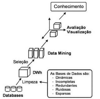 Passos do Data Mining