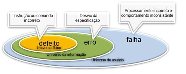 Erros, Defeitos e Falhas - Engenharia de Software Image01