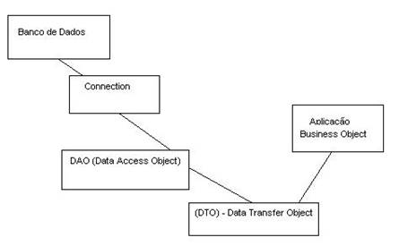 Download DAO ( Data Access Object ) -Generator 1.2