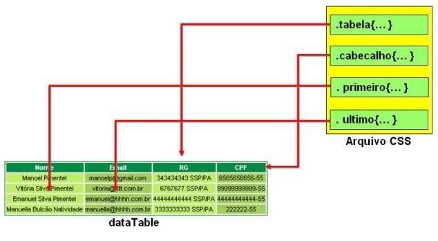 Integrando jsf e css aplicando estilos ao datatable for Datatable css