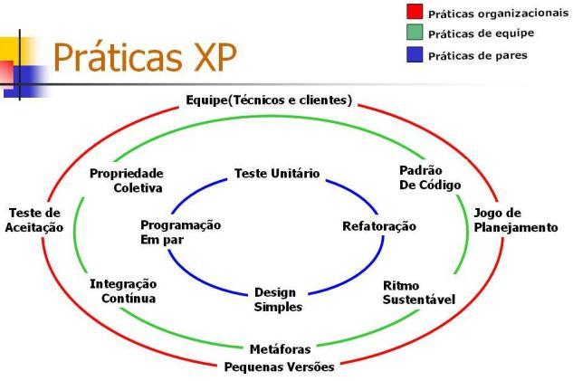 Exemplo de práticas XP a nível organizacional, de equipes e de pares