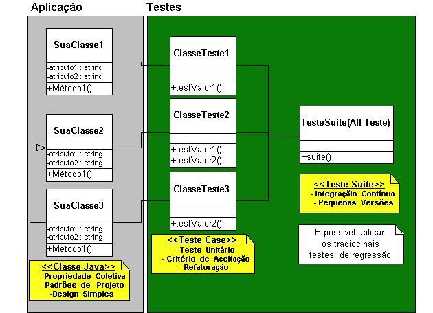 Organização das classes de testes