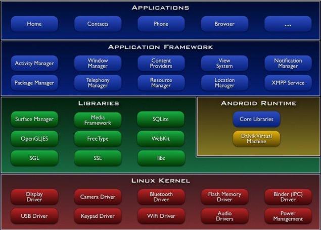 Android  A Nova Plataforma M U00f3vel  U2013 Parte Ii