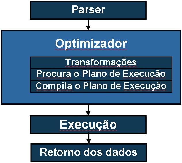 Etapas da execução de consultas SQL