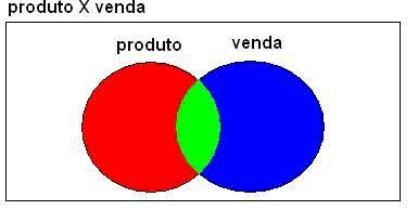Relacionamento entre as tabelasproduto e venda