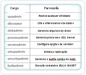 Cargos fixos de servidor