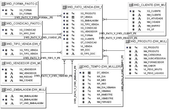 DER físico da base dimensionalna ferramenta Oracle Designer