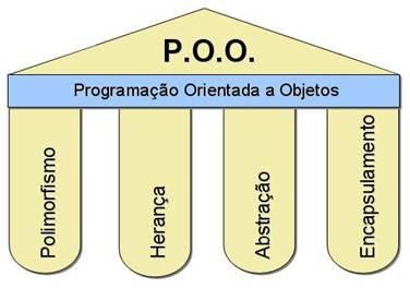 Resultado de imagem para linguagem de programação orientada a objetos