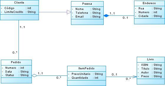 Utilizando a ferramenta powerdesigner na modelagem de aplicaes a classe pessoa representa uma generalizao da classe cliente incluindo seu endereo a classe pedido registra as compras realizadas pelos clientes ccuart Image collections