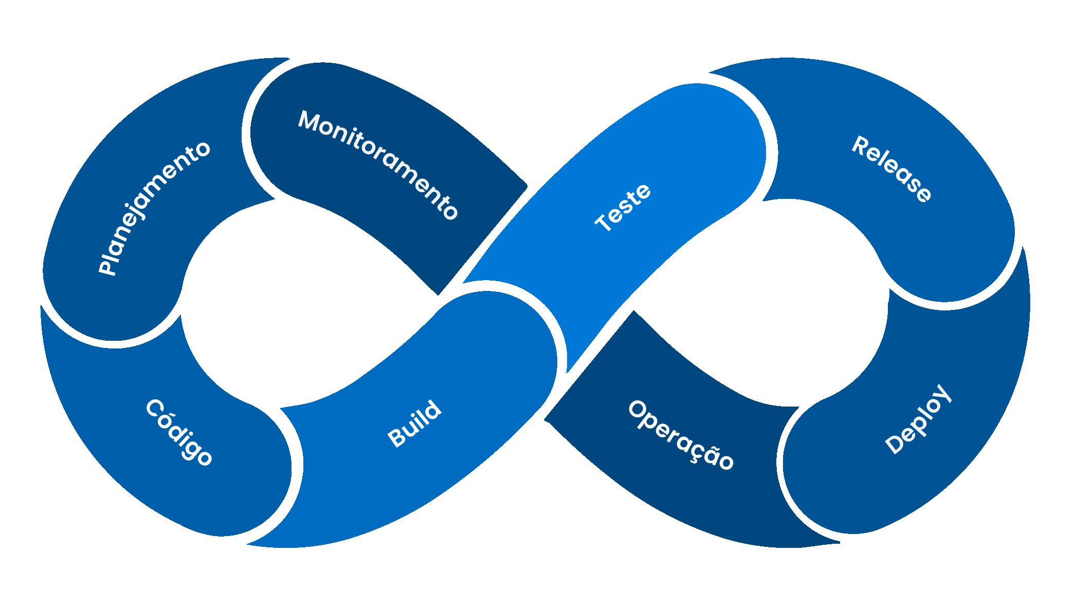 Ciclo de desenvolvimento com DevOps
