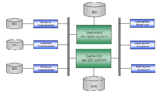 Arquitetura três camadas Data Warehouse