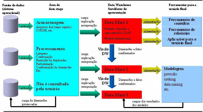 Elementos Data Warehouse