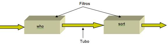 Exemplo do estilo arquitetural de tubos e filtros