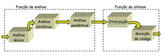 Arquitetura básica de um compilador