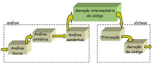 Evolução inicial da arquitetura de um compilador