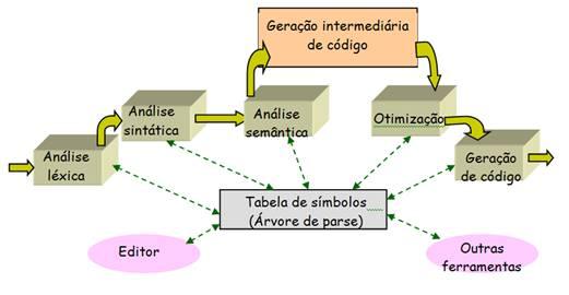 Nova evolução da arquitetura de um compilador