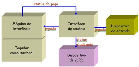 Arquitetura do Connect4