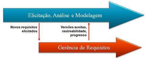 Produção e Gerência de Requisitos