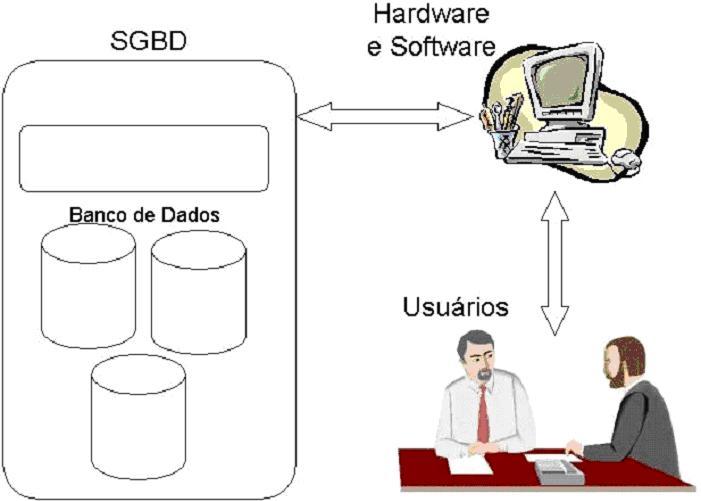 Componentes de um sistema de banco de dados