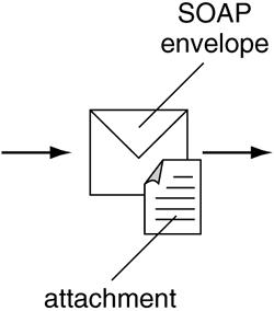 O símbolo usado para representar mensagens SOAP entregando seus dados como um anexo