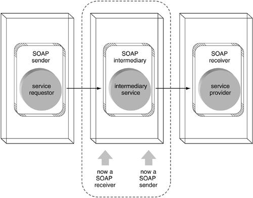 Nó SOAP intermediário