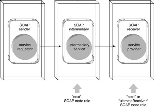 Papeis que podem ser assumidos recepcionando nós SOAP