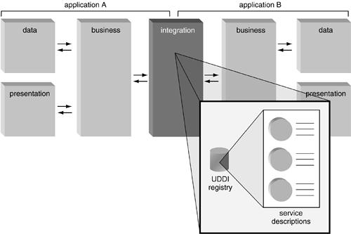Descrições de serviço centralizados em um registro UDDI privado