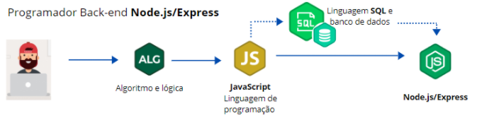 Carreira programador Back-end JavaScript